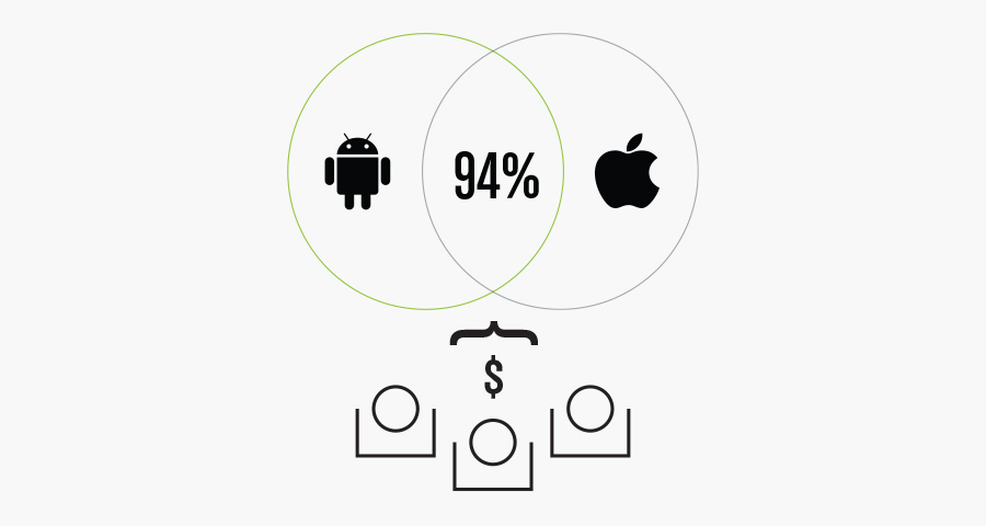 mobile usability statistics for public companies